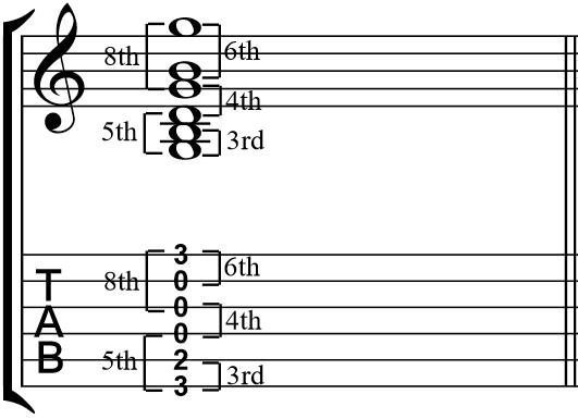 A Quick and Easy Guide to Guitar Intervals || George\'s Corner ...