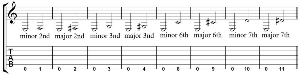 A Quick and Easy Guide to Guitar Intervals || George's