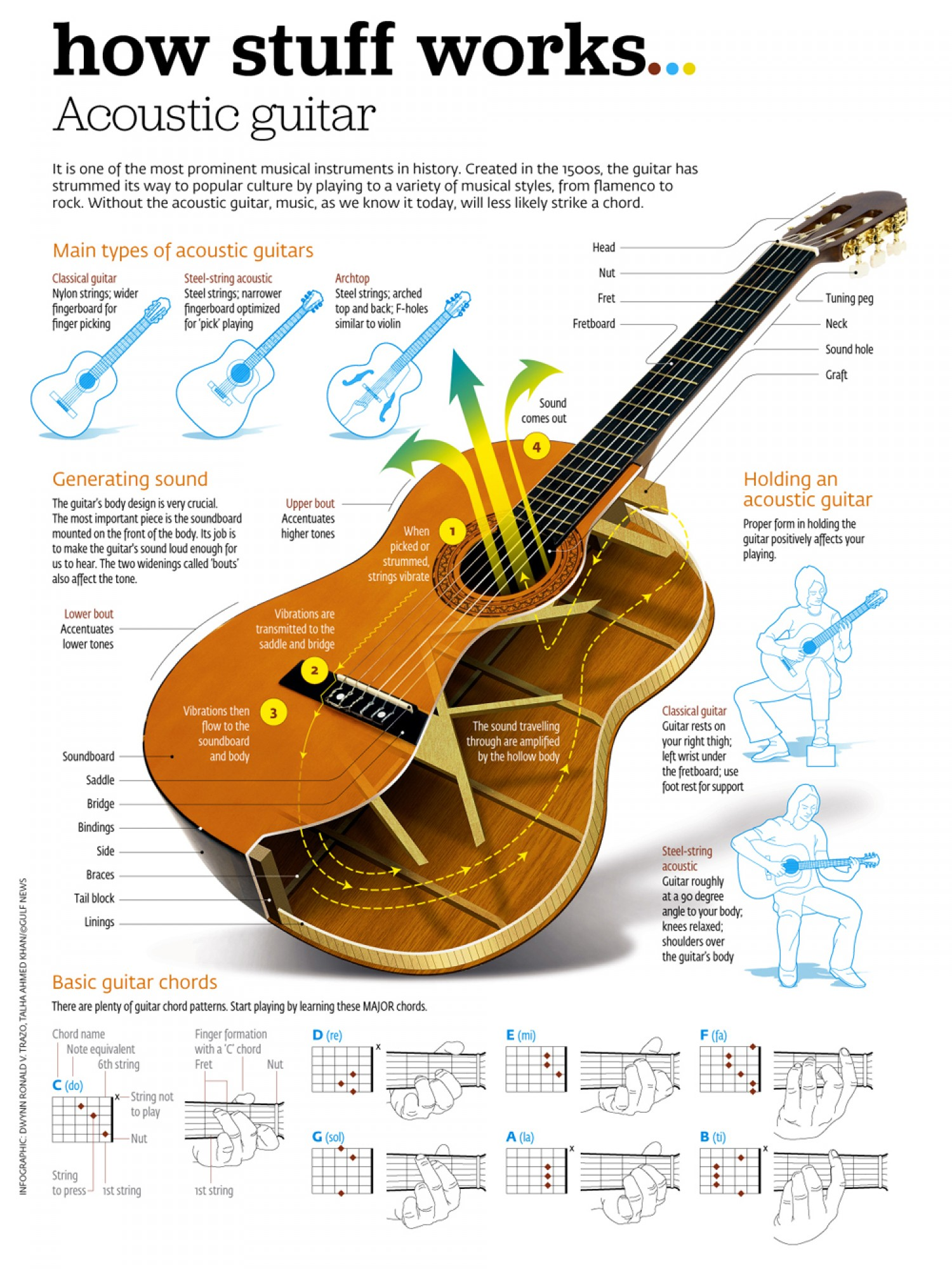 How to Choose the Right Guitar: Electric or Acoustic? - Guitarzoom ...