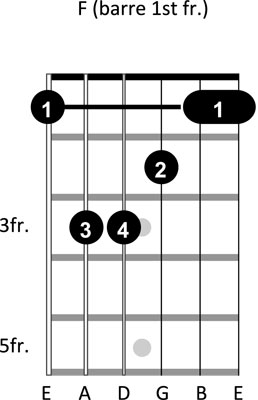 guitar chords-3