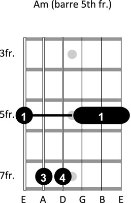guitar chords4