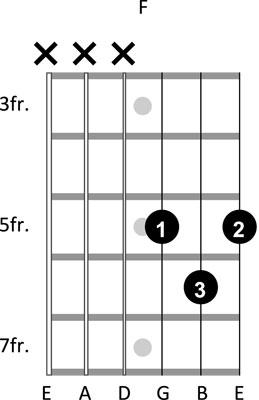 guitar chords6