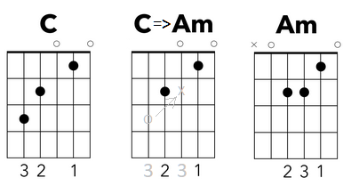 C chords and AM chords image